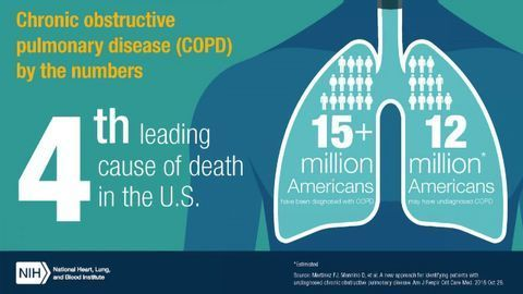 """""""Simple"""" Threshold Could Predict COPD Breathing Difficulties"""