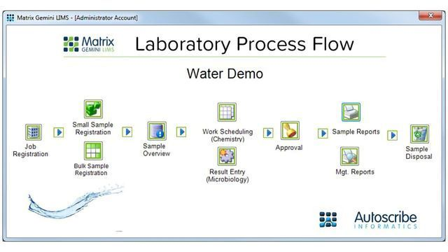 SES Water Chooses Matrix Gemini LIMS