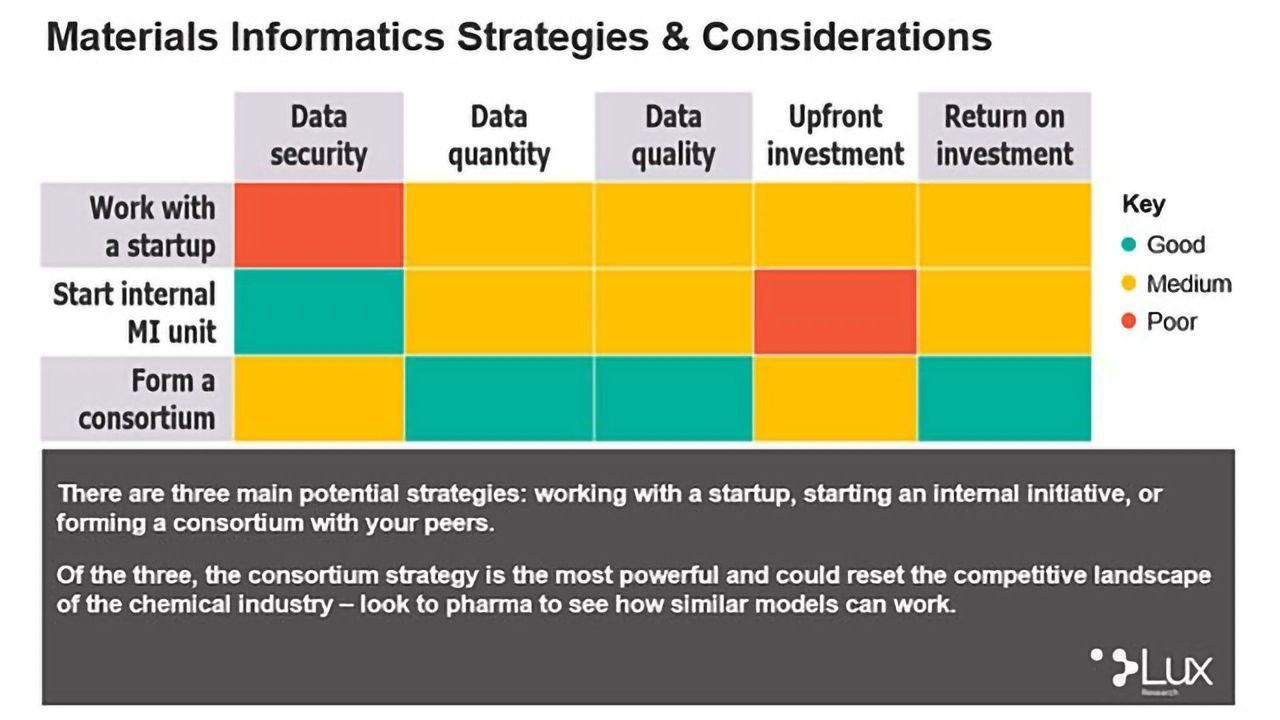 Now is the time to form Materials Informatics Strategies, says Lux Research