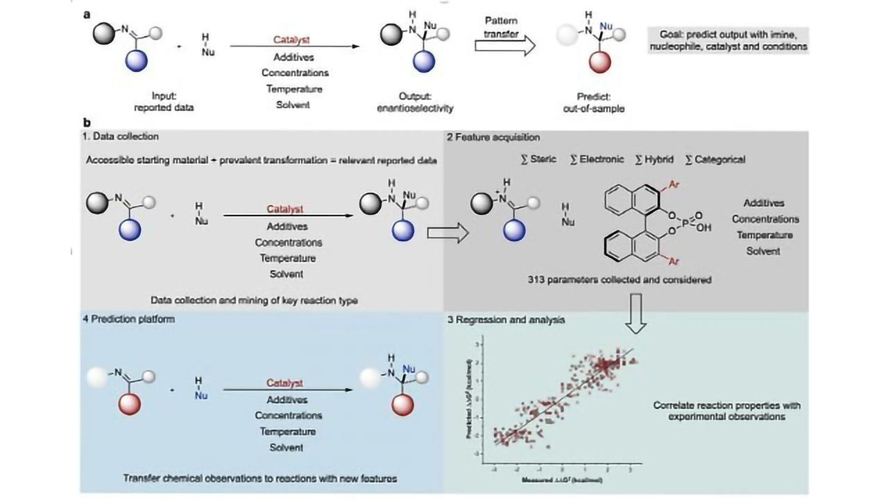 Increasing the Odds of Synthetic Chemistry Success
