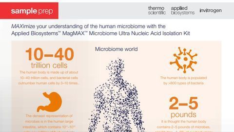 MAXimize Your Understanding of the Human Microbiome