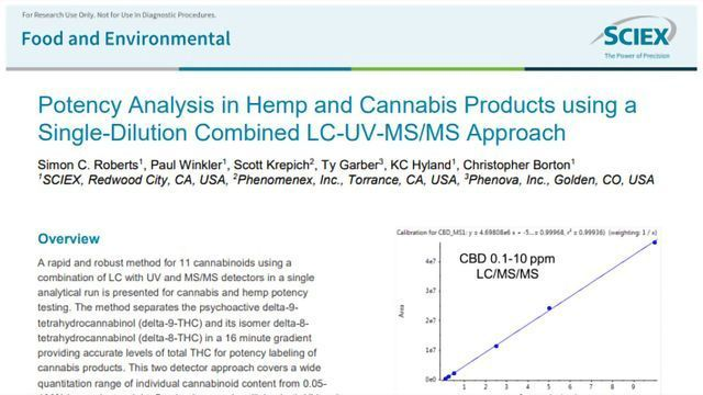 Take Charge of Your Hemp and Cannabis Potency Analysis