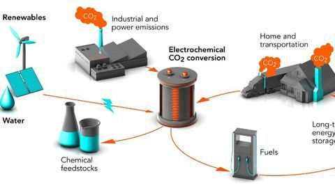 Fuels, Plastics and Feedstocks From CO2? They're Working On It