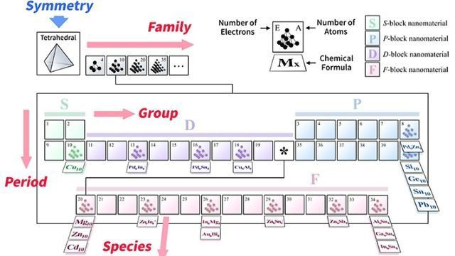A Periodic Table Of Molecules Technology Networks
