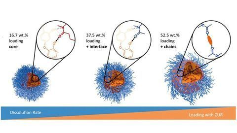 Taking a Closer Look at Drug Delivery
