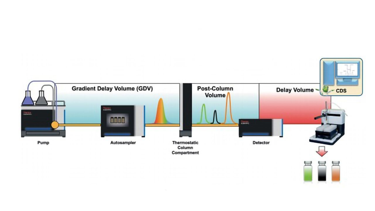 Principles of Fraction Collection Using the Vanquish UHPLC Systems