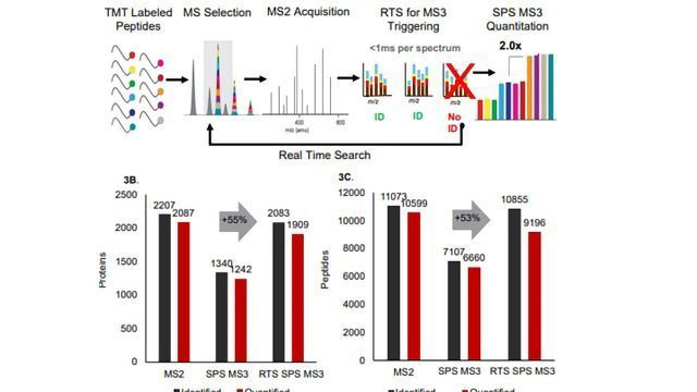 Improve Multiplexed Proteome Coverage and Quantification Accuracy With Real Time Search (RTS) Orbitrap LC-MS