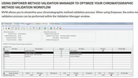 Streamline the Chromatographic Method Validation Process Using Empower Method Validation Manager