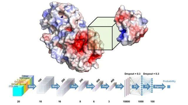 Deep Learning, 3D Technology To Improve Drug Design
