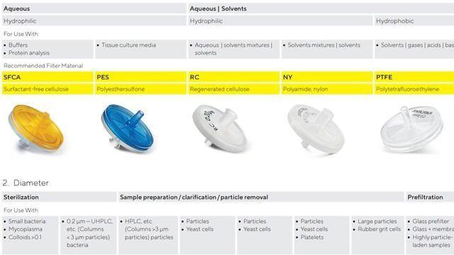 注射器过滤器-如何为您的应用选择最佳的外壳和膜材料