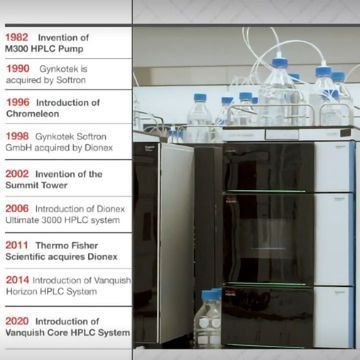 The evolutionary journey of HPLC for Thermo Fisher Scientific