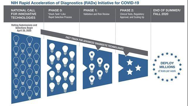 NIH Mobilizes National Innovation Initiative for COVID-19 Diagnostics