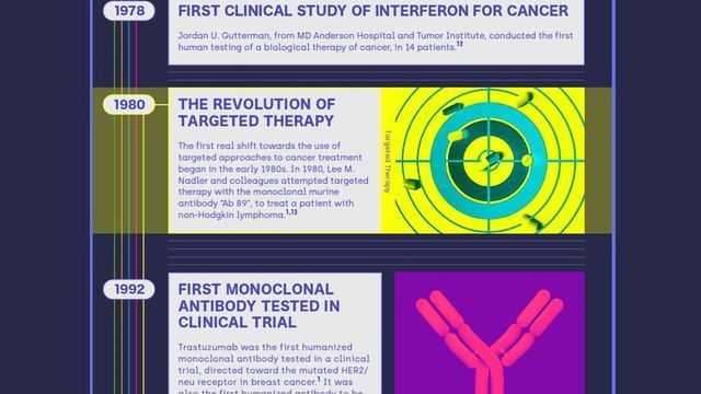 The Evolution of Cancer Drug Discovery