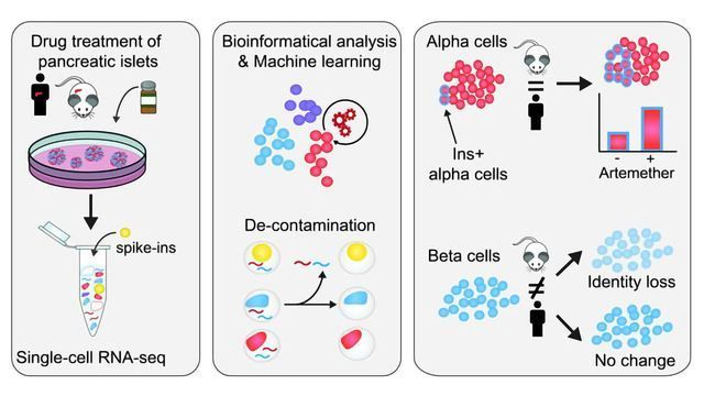 Single-cell RNA Seq Method Accurately Quantifies Cell-specific Drug Effects