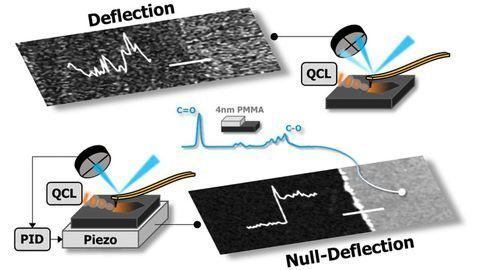 Advancing Atomic Force Microscopy by Reducing Noise