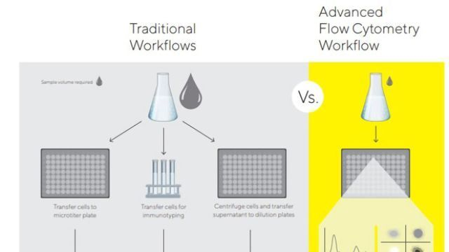 Tips and Tricks for Fully Leveraging Advanced Flow Cytometry