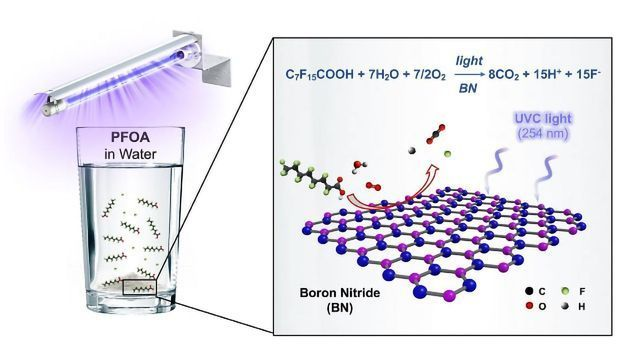 """""""Forever"""" Chemical-destroying Properties of Boron Surprises Scientists"""