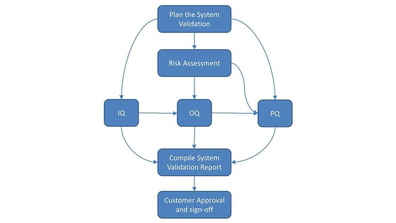 Autoscribe Releases LIMS System Validation White Paper