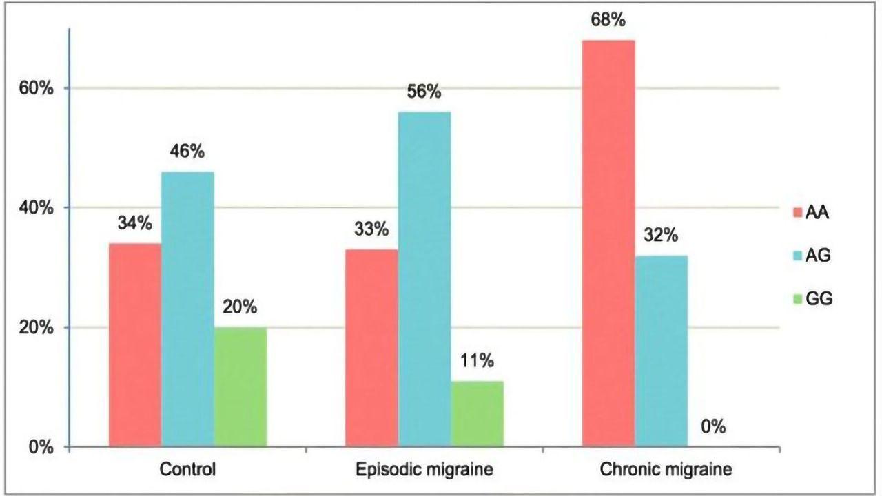 Chronic vs Episodic Migraine: The Influence of Genetics