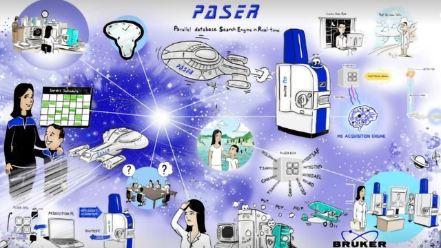 PaSER - Parallel Database Search Engine in Real Time