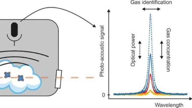 Detecting Gas Impurities at World Record Low Levels
