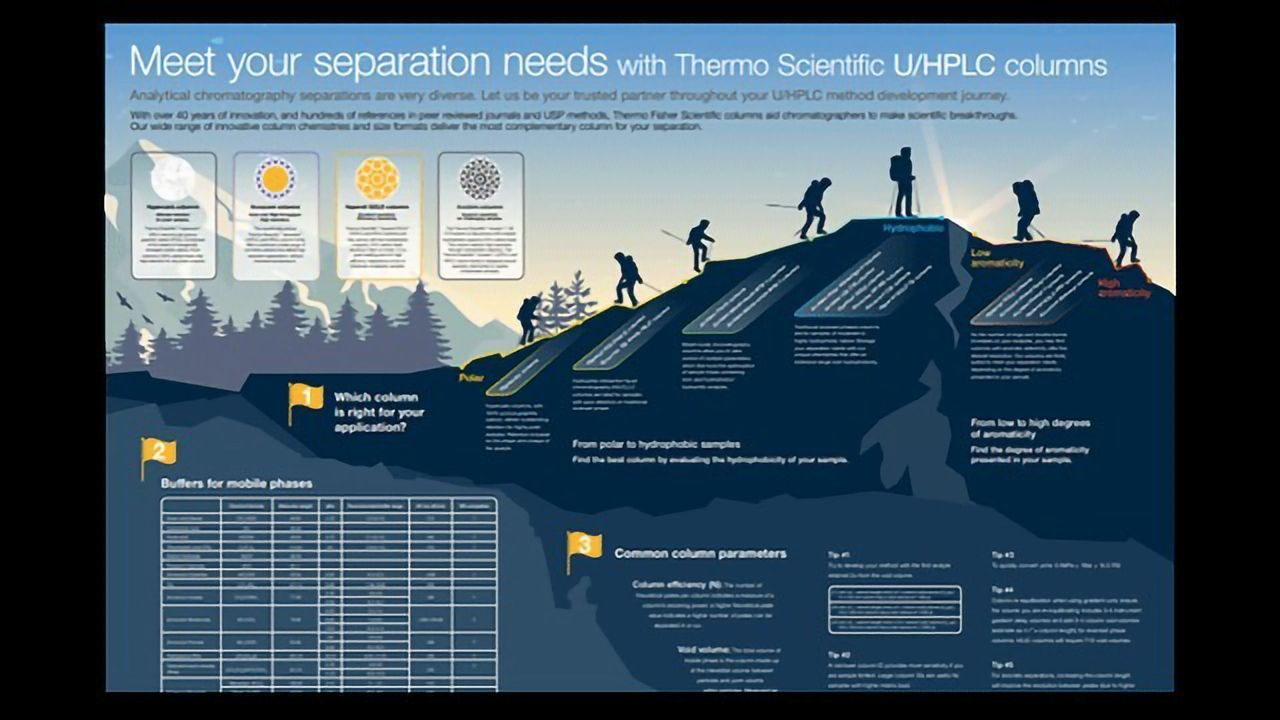 Meet Your Separation Needs With Thermo Scientific