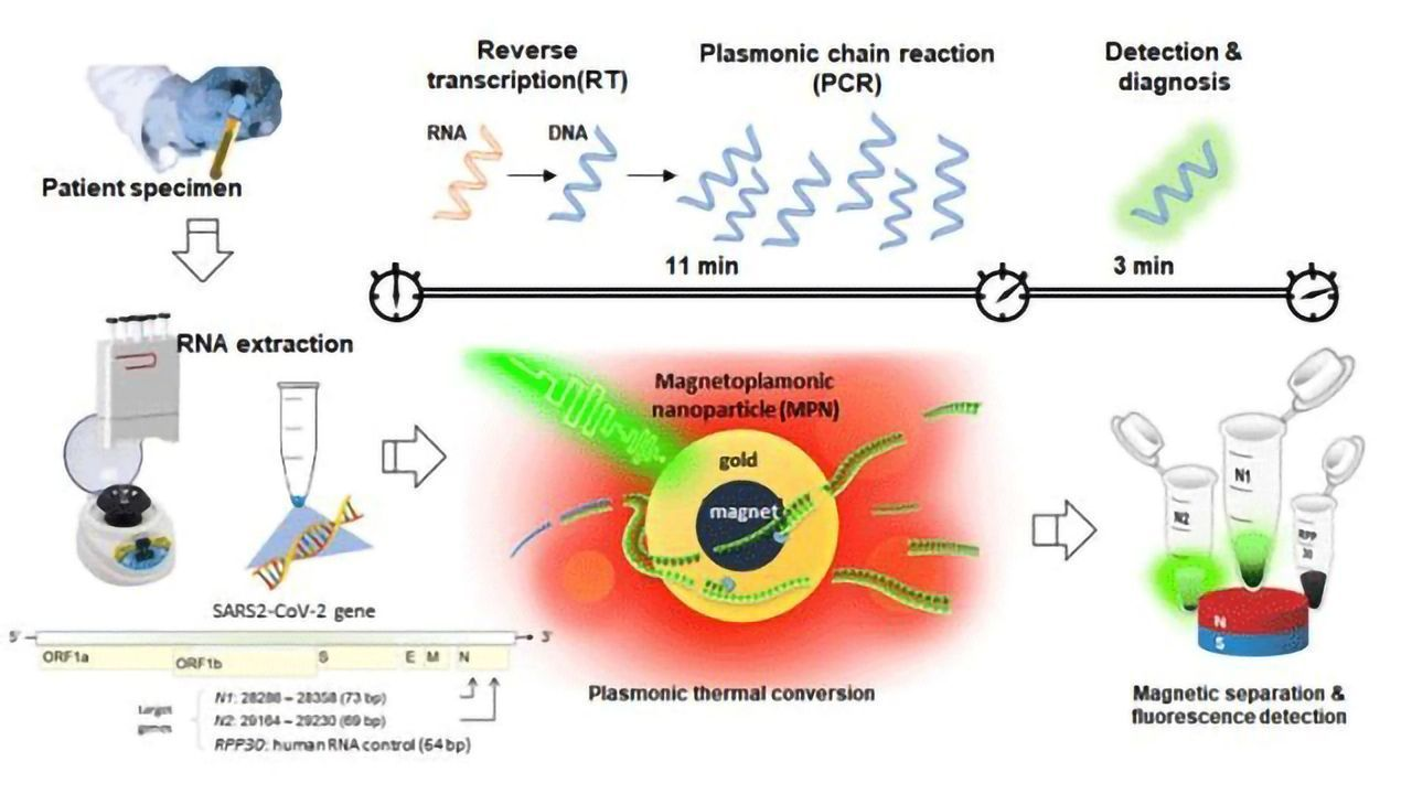 High-Speed NanoPCR Technology Developed for Point-of-Care Diagnosis of COVID-19