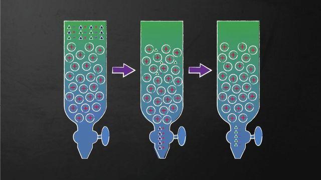液相色谱 - 包括HPLC,UHPLC和LCXLC
