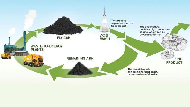 Precious Metals Extracted From Waste Ash