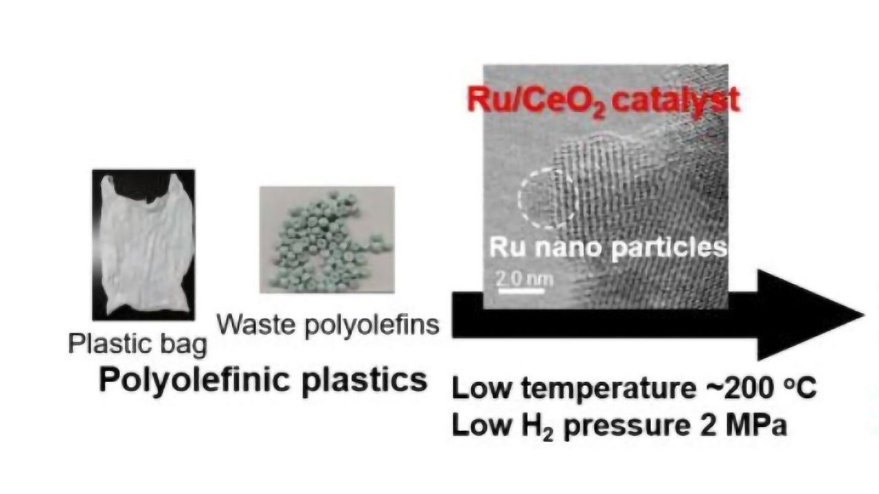 Low Temperature Catalyst Can Recycle Widespread Plastic