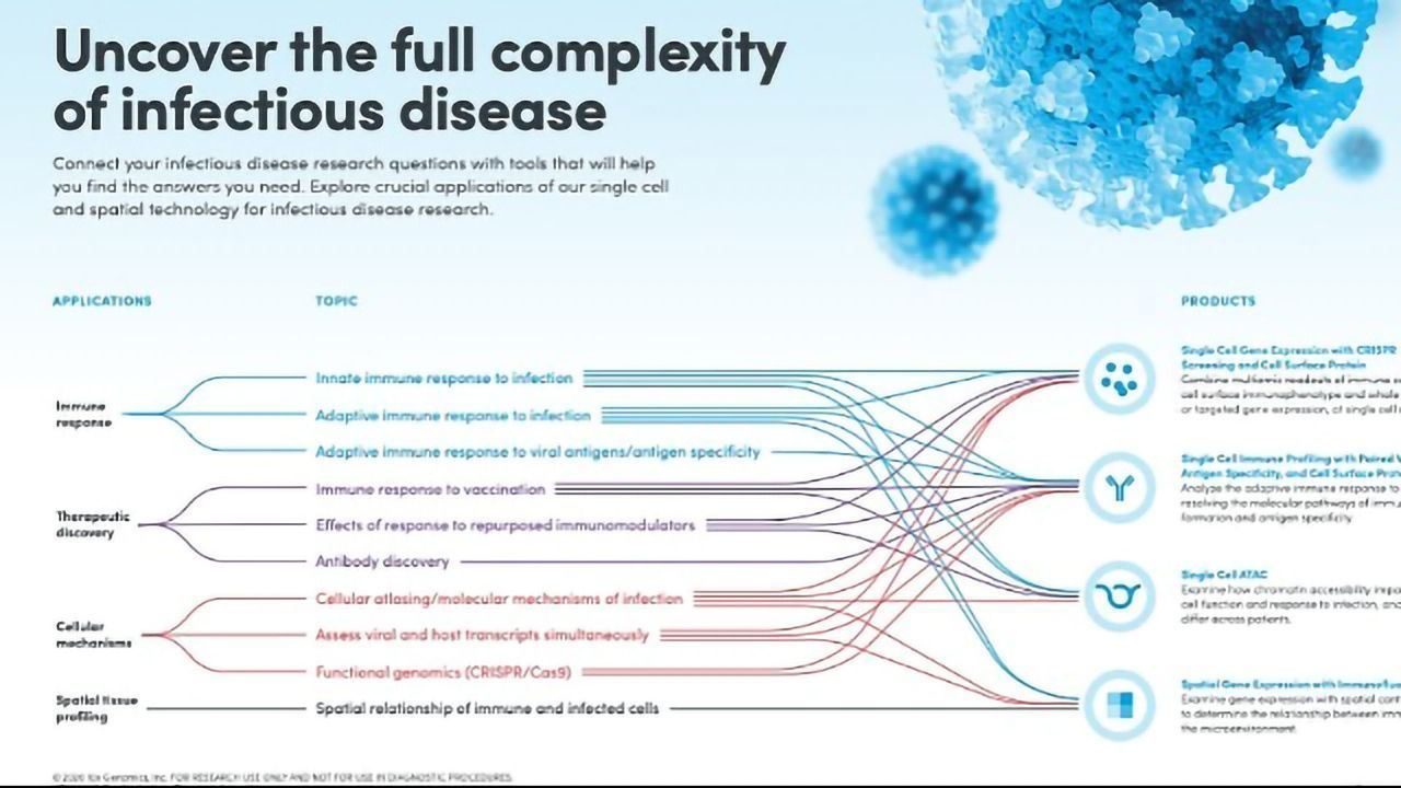 Uncover the Full Complexity of Infectious Disease