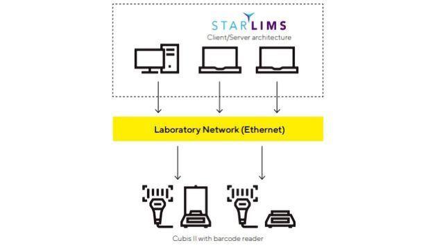 将实验室设备集成到计算机系统中