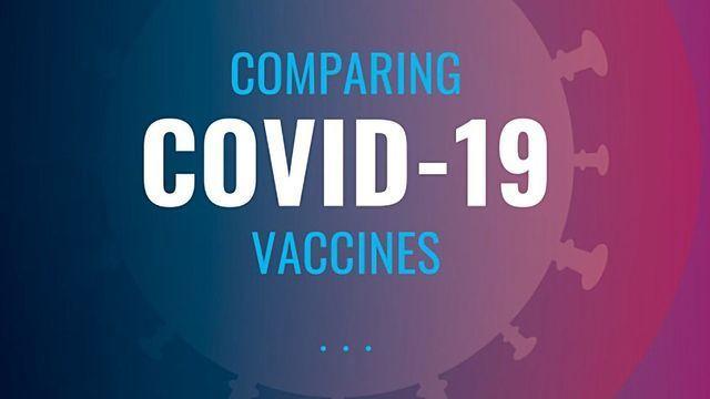 Comparing COVID-19 Vaccines
