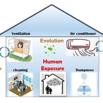 Improving Our Understanding of The Link Between Indoor and Outdoor Air Quality