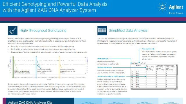 Efficient Genotyping and Powerful Data Analysis