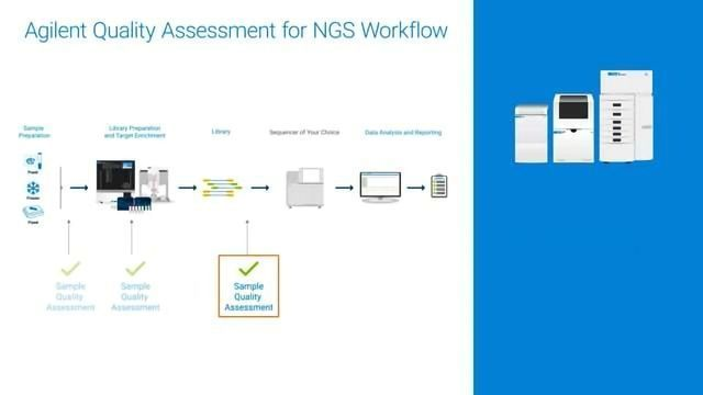 Agilent NGS Sample and Library QC Solutions